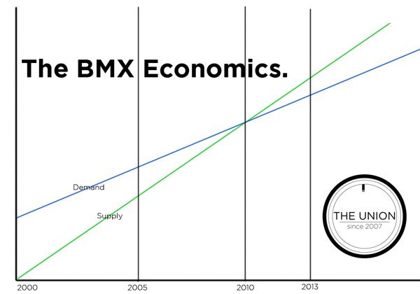 BMX_Economics_600x