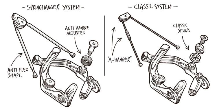 Flybikes Manual CNC Brakes BMX